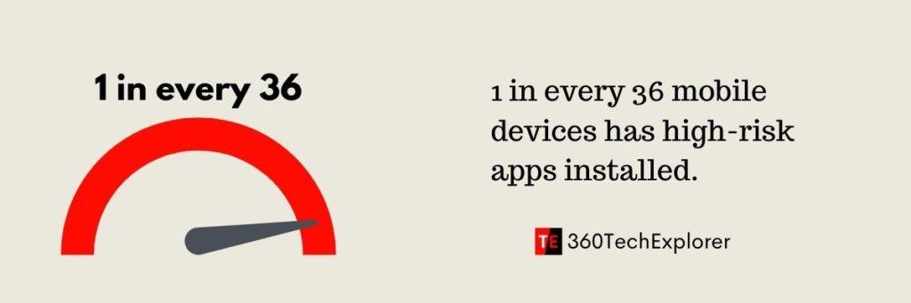 1 in every 36 mobile devices has high-risk apps installed
