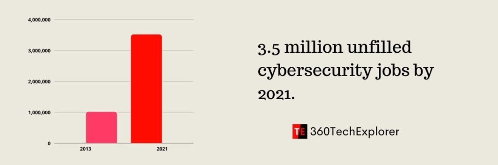 3.5 million unfilled cybersecurity jobs by 2021