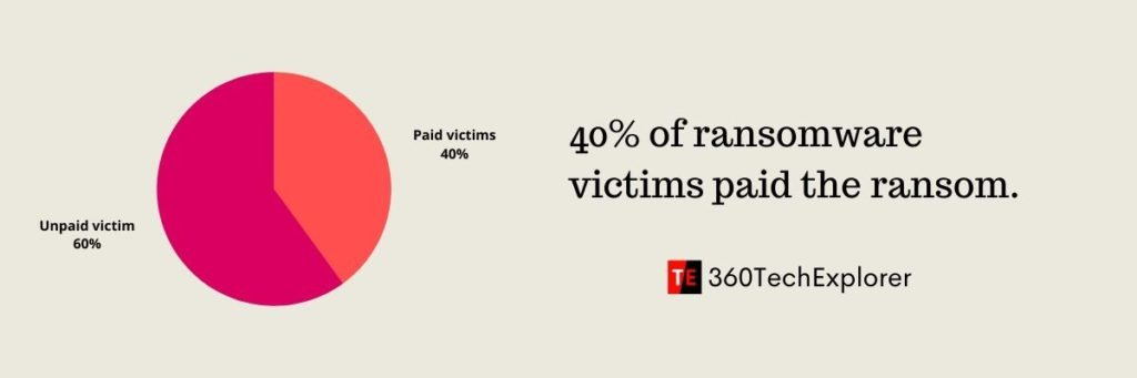 40% of ransomware victims paid the ransom