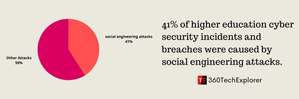 41% of higher education cyber security incidents and breaches were caused by social engineering attacks