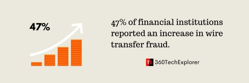 47% of financial institutions reported an increase in wire transfer fraud