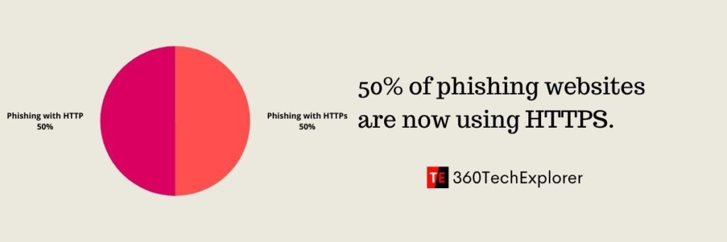 50% of phishing websites are now using HTTPS