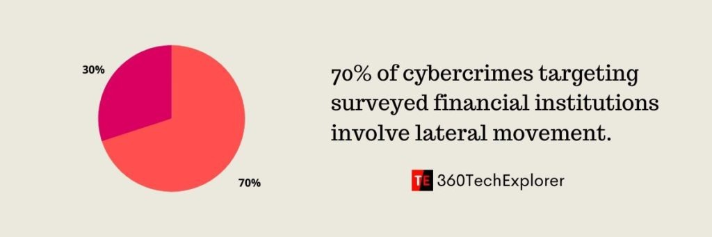 70% of cybercrimes targeting surveyed financial institutions involve lateral movement