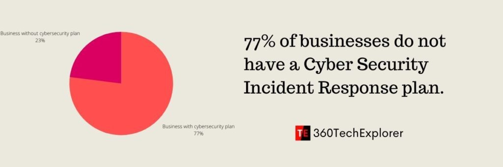 77% of businesses do not have a Cyber Security Incident Response plan