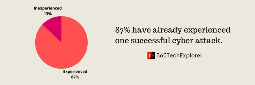 87% of education industry have already experienced one successful cyber attack