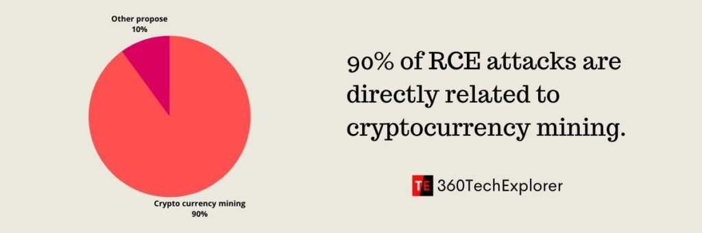 90% of RCE attacks are directly related to cryptocurrency mining