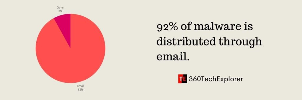 92% of malware is distributed through email