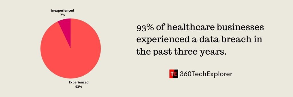 93% of healthcare businesses experienced a data breach in the past three year