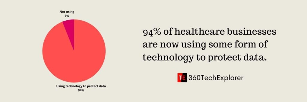 94% of healthcare businesses are now using some form of advanced technology to protect sensitive data