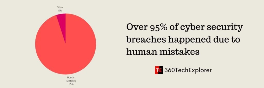 95% of cyber security breaches happen due to human mistakes