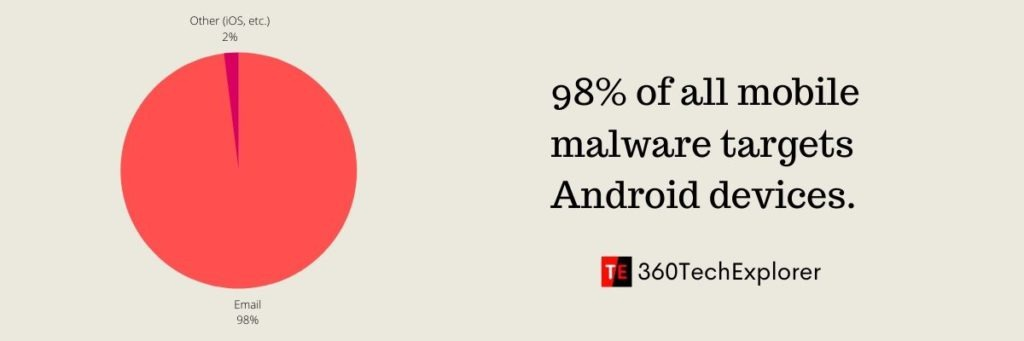98% of all mobile malware targets Android devices