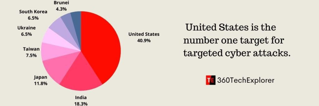 Countries for targeted cyber attacks