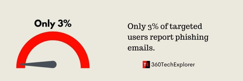 Only 3% of targeted users report phishing email
