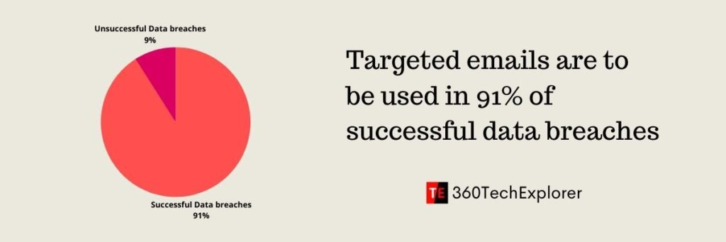 Targeted emails, or phishing, are to be used in 91% of successful data breaches reported by companies