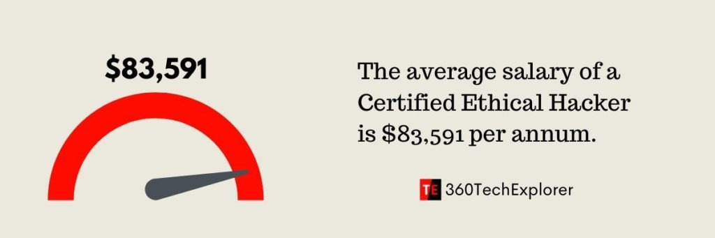 The average salary of a Certified Ethical Hacker