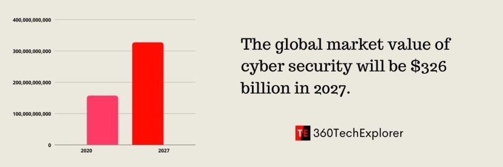 The global market value of cyber security will be $326 billion in 2027