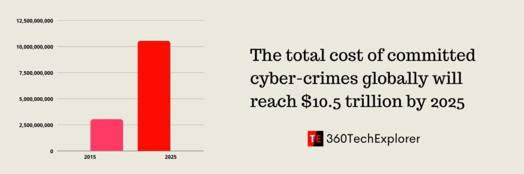 The total cost of committed cyber-crimes globally will reach $10.5 trillion by 2025