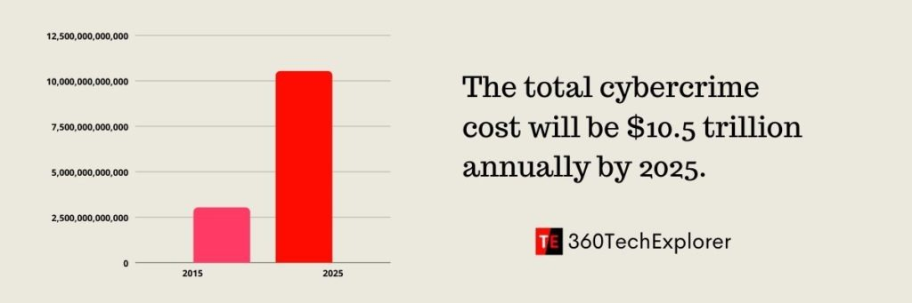 The total cybercrime cost will be $10.5 trillion annually by 2025