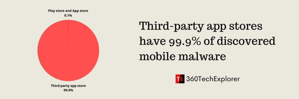 Third-party app stores (excluding Play store and App store) have 99.9% of discovered mobile malware