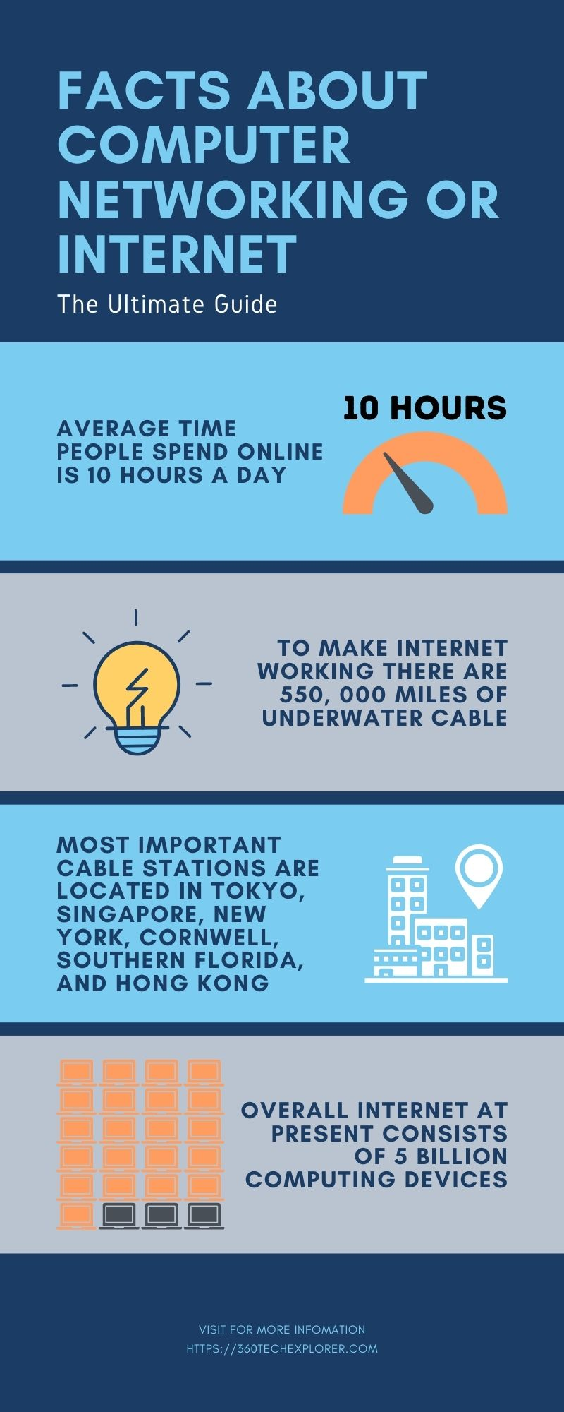 Facts about computer networking or Internet