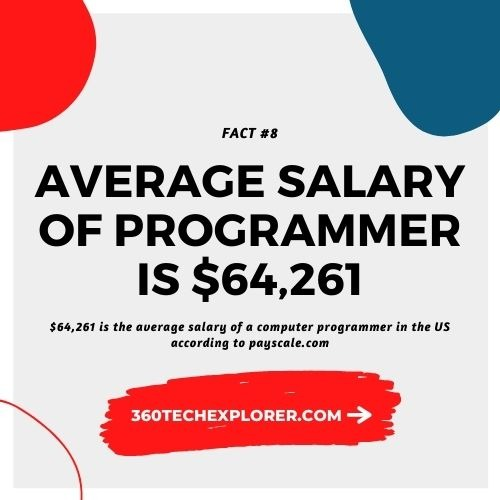 The average salary of a computer programmer is $64,261 annually