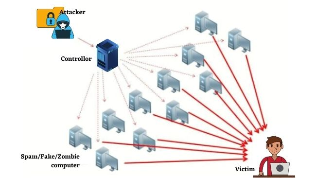 What is Denial-of-Service Attack