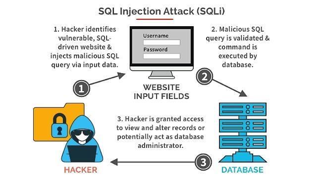 What is SQL Injections
