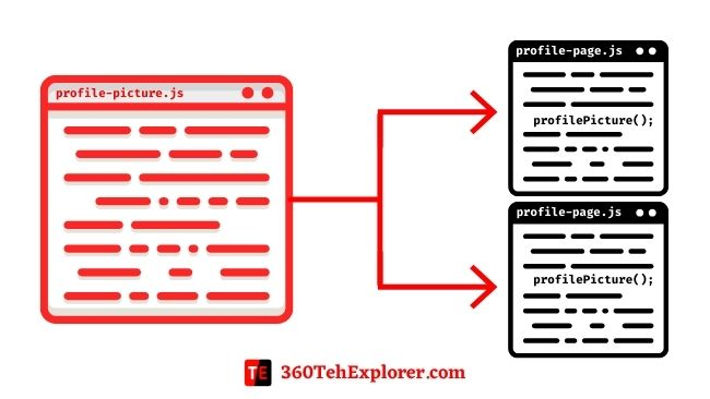 Code Reusability explained