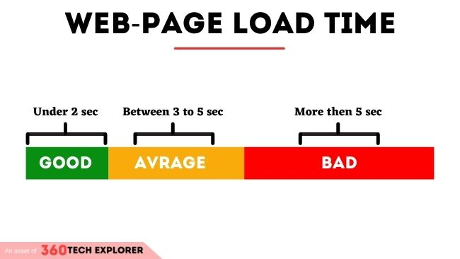 Web-page load time