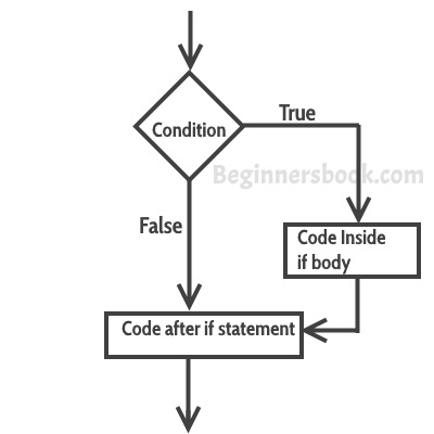 What are Conditionals statements