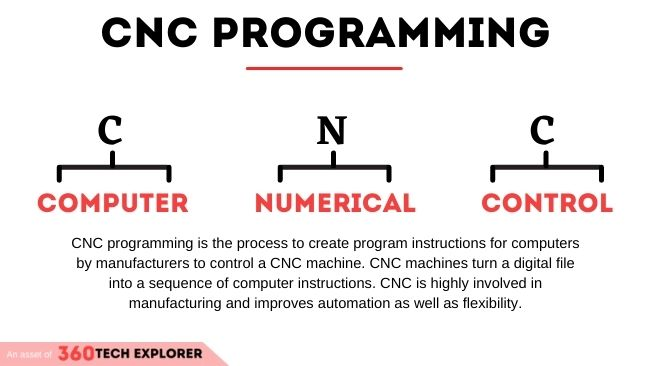 What is CNC Programming