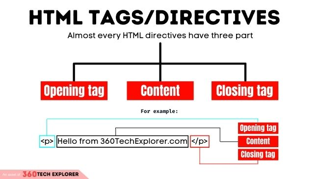 HTML Directives or tags